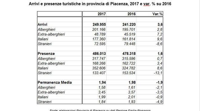 Flussi turistici 2017 in provincia di Piacenza