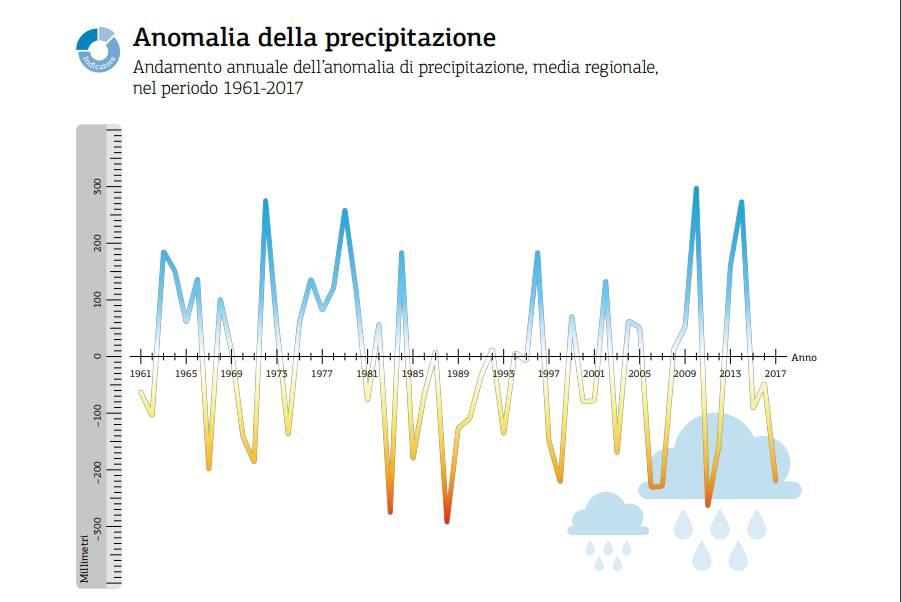 tabella anomalie precipitazioni 2017 Arpae