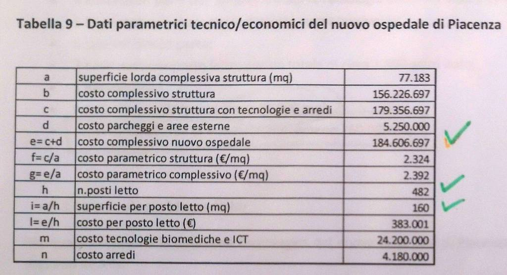 tabelle ospedale di Piacenza
