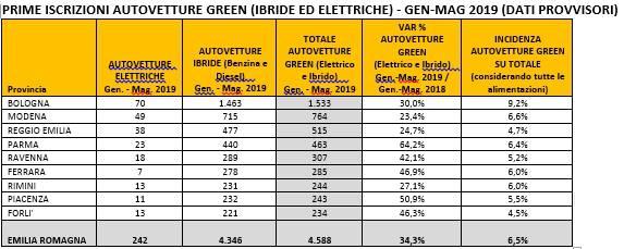 I dati sulla mobilità green in Regione