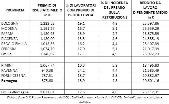 Tabella premio produttività in Emilia Romagna
