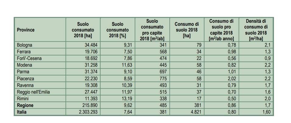 Consumo suolo 2018 Tabella