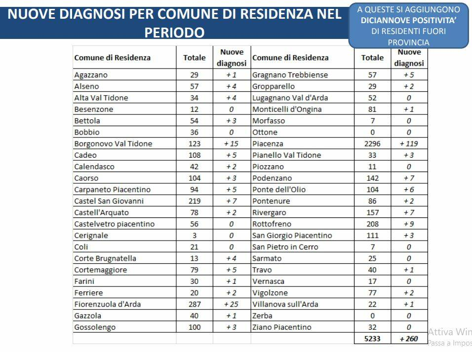 I casi nel Piacentino