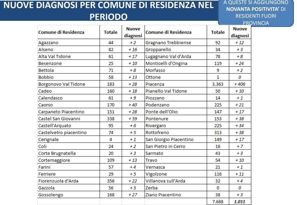 Nuove diagnosi covid a Piacenza