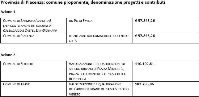 Progetti vincenti Piacenza marketing territoriale
