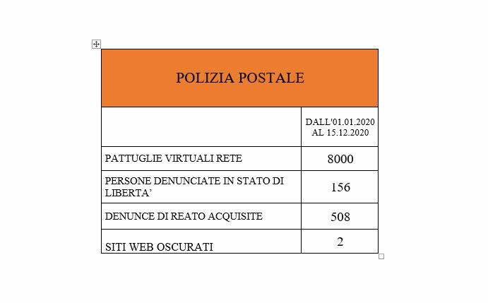 tabella polizia postale
