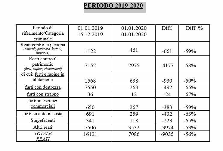 tabelle reati questura 2020