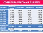 Slide vaccinazioni 22 giugno