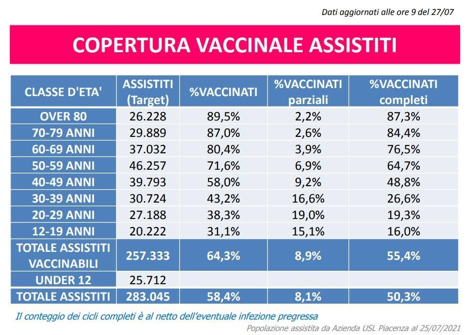 vaccini 28 luglio 2021